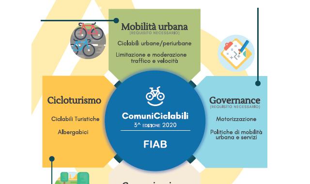 Comuni Ciclabili 2020